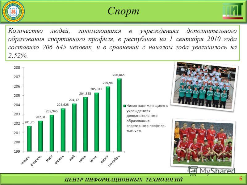 Спорт ЦЕНТР ИНФОРМАЦИОННЫХ ТЕХНОЛОГИЙ Количество людей, занимающихся в учреждениях дополнительного образования спортивного профиля, в республике на 1 сентября 2010 года составило 206 845 человек, и в сравнении с началом года увеличилось на 2,52%. 6