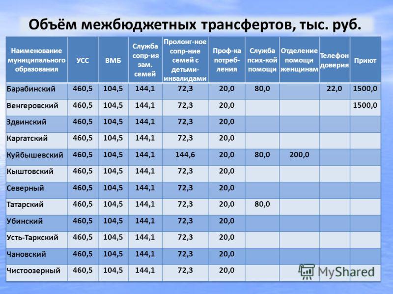 Объём межбюджетных трансфертов, тыс. руб.
