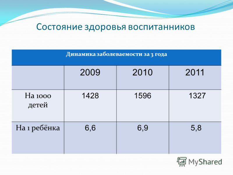 Состояние здоровья воспитанников Динамика заболеваемости за 3 года 2009 20102011 На 1000 детей 14281596 1327 На 1 ребёнка 6,66,9 5,8