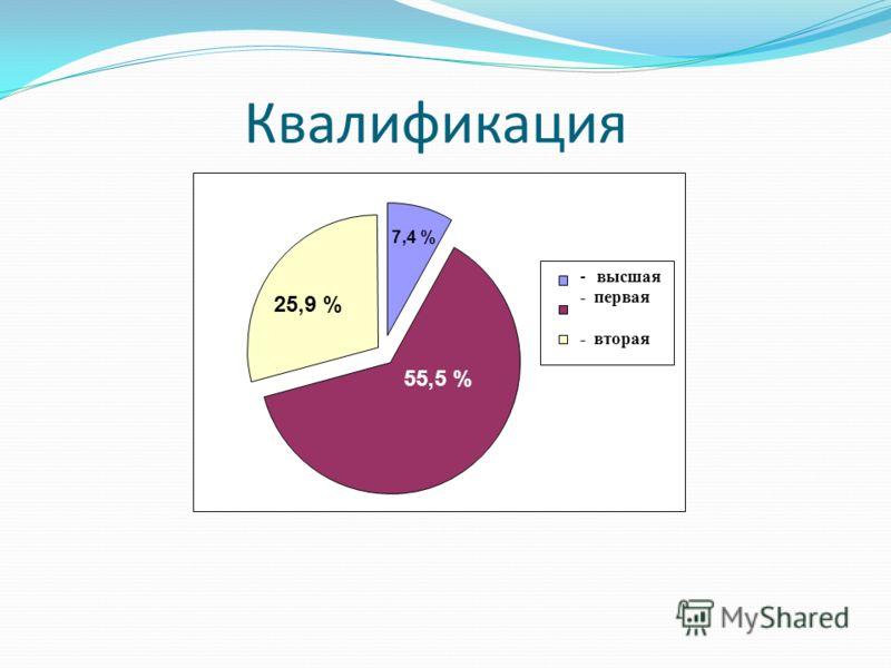 Квалификация - высшая - первая - вторая 25,9 % 55,5 % 7,4 %