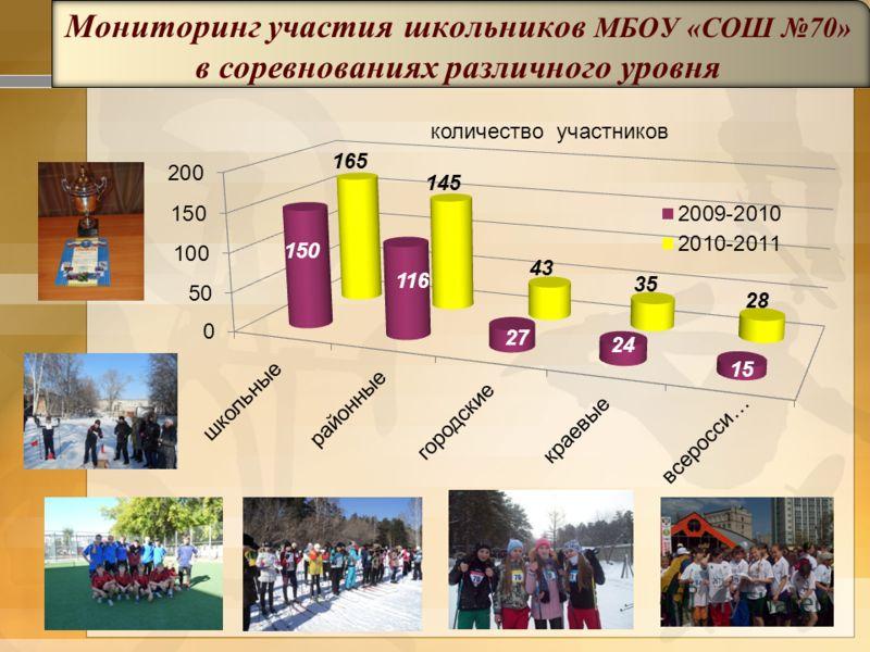 Мониторинг участия школьников МБОУ «СОШ 70» в соревнованиях различного уровня количество участников