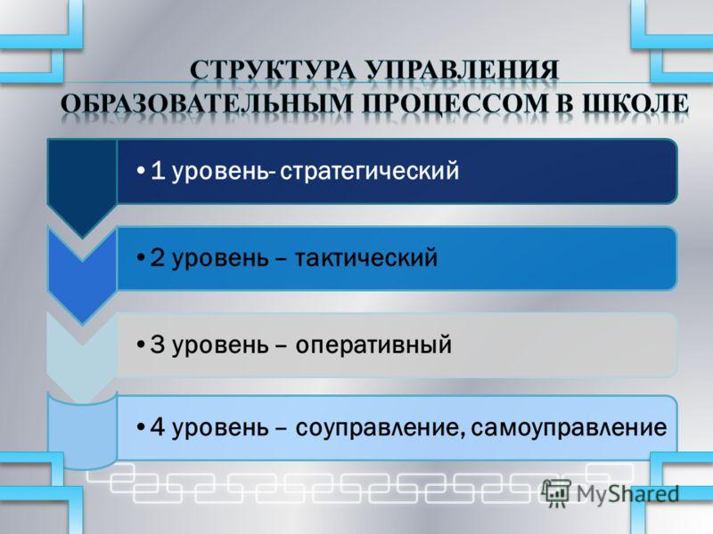 1 уровень- стратегический2 уровень – тактический3 уровень – оперативный4 уровень – соуправление, самоуправление