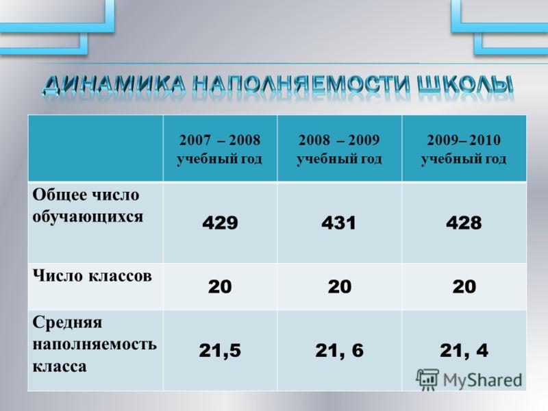 2007 – 2008 учебный год 2008 – 2009 учебный год 2009– 2010 учебный год Общее число обучающихся 429431428 Число классов 20 Средняя наполняемость класса 21,521, 621, 4