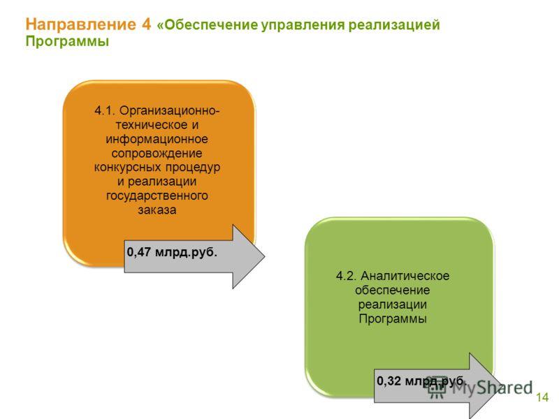 Направление 4 «Обеспечение управления реализацией Программы 14 4.1. Организационно- техническое и информационное сопровождение конкурсных процедур и реализации государственного заказа 4.2. Аналитическое обеспечение реализации Программы 0,47 млрд.руб.