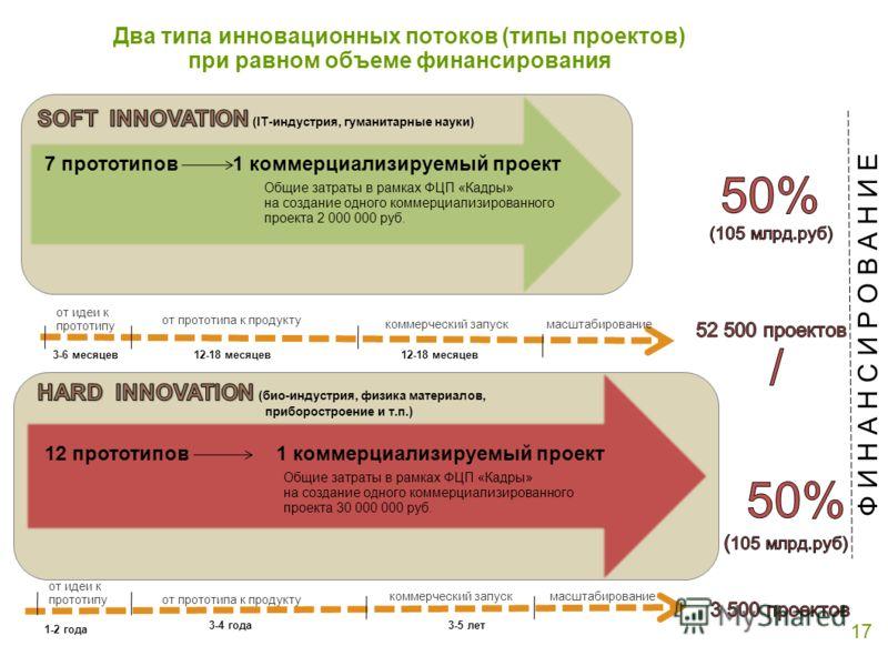 Два типа инновационных потоков (типы проектов) при равном объеме финансирования 17 Ф И Н А Н С И Р О В А Н И Е 7 прототипов1 коммерциализируемый проект 12 прототипов1 коммерциализируемый проект Общие затраты в рамках ФЦП «Кадры» на создание одного ко