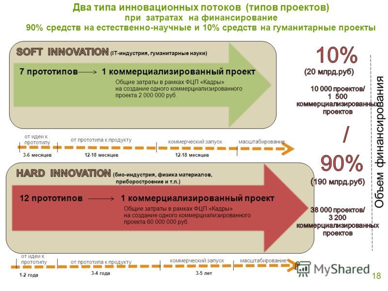 Два типа инновационных потоков (типов проектов) при затратах на финансирование 90% средств на естественно-научные и 10% средств на гуманитарные проекты 18 Объем финансирования 7 прототипов1 коммерциализированный проект 12 прототипов1 коммерциализиров