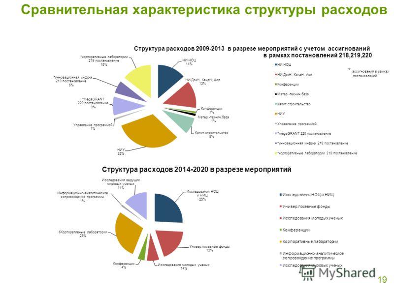 Сравнительная характеристика структуры расходов 19