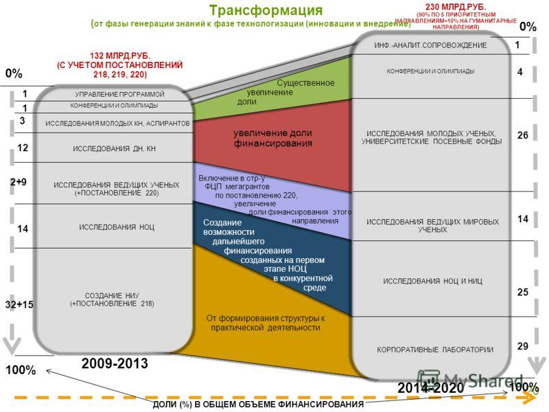 Трансформация ( от фазы генерации знаний к фазе технологизации (инновации и внедрение) 20 УПРАВЛЕНИЕ ПРОГРАММОЙ КОНФЕРЕНЦИИ И ОЛИМПИАДЫ 2009-2013 2014-2020 ИССЛЕДОВАНИЯ МОЛОДЫХ КН, АСПИРАНТОВ ИССЛЕДОВАНИЯ ДН, КН ИССЛЕДОВАНИЯ ВЕДУЩИХ УЧЕНЫХ (+ПОСТАНОВ