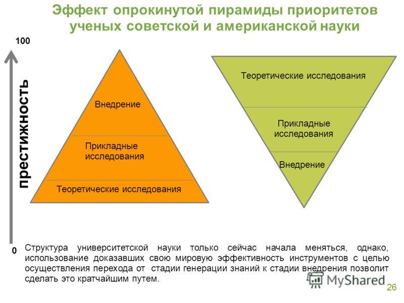 Эффект опрокинутой пирамиды приоритетов ученых советской и американской науки 26 СССР США престижность Внедрение Прикладные исследования Теоретические исследования Прикладные исследования Внедрение 0 100 Структура университетской науки только сейчас
