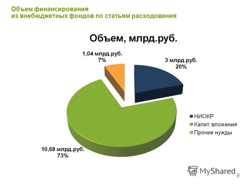 Объем финансирования из внебюджетных фондов по статьям расходования 9