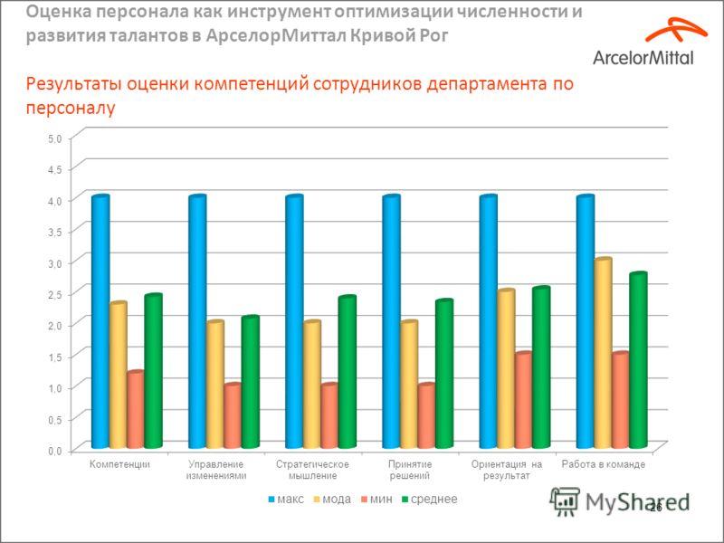 Оценка персонала как инструмент оптимизации численности и развития талантов в АрселорМиттал Кривой Рог Результаты оценки знаний сотрудников департамента по персоналу 25