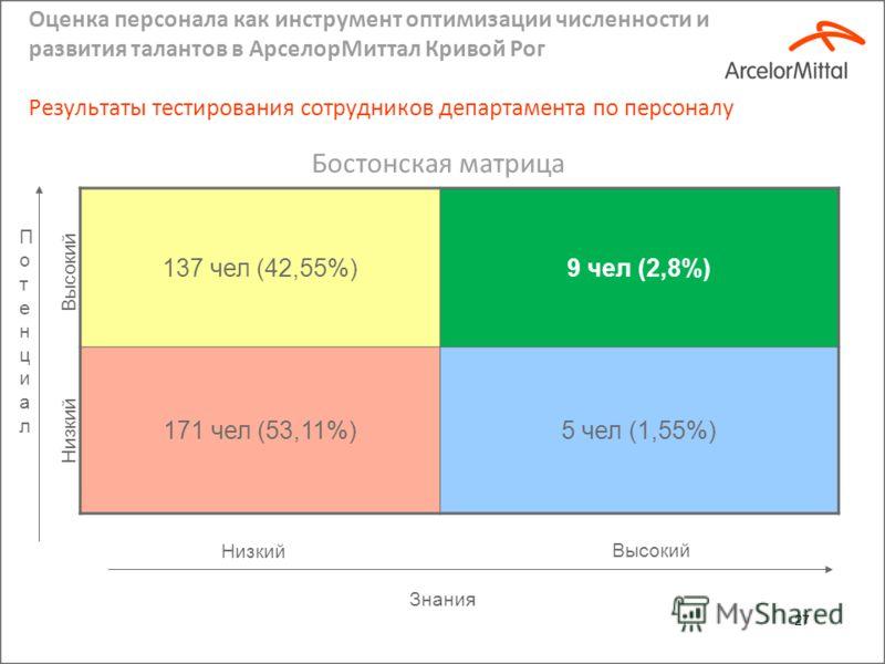 Оценка персонала как инструмент оптимизации численности и развития талантов в АрселорМиттал Кривой Рог Результаты оценки компетенций сотрудников департамента по персоналу 26