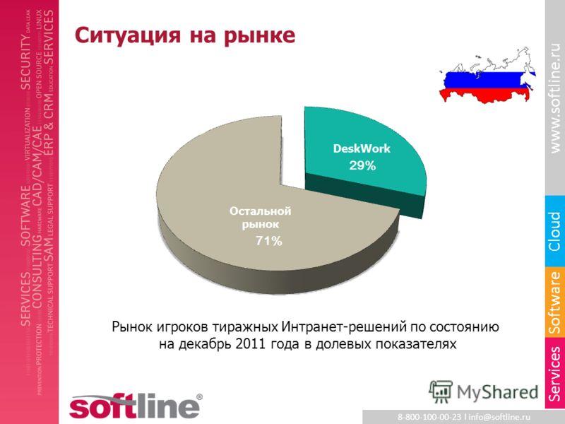 8-800-100-00-23 l info@softline.ru www.softline.ru Software Cloud Services Ситуация на рынке Рынок игроков тиражных Интранет-решений по состоянию на декабрь 2011 года в долевых показателях