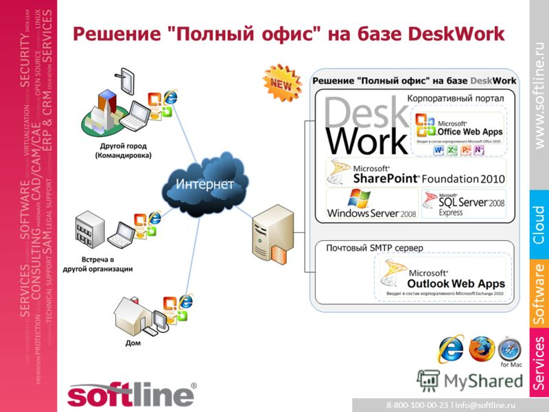 8-800-100-00-23 l info@softline.ru www.softline.ru Software Cloud Services Решение Полный офис на базе DeskWork