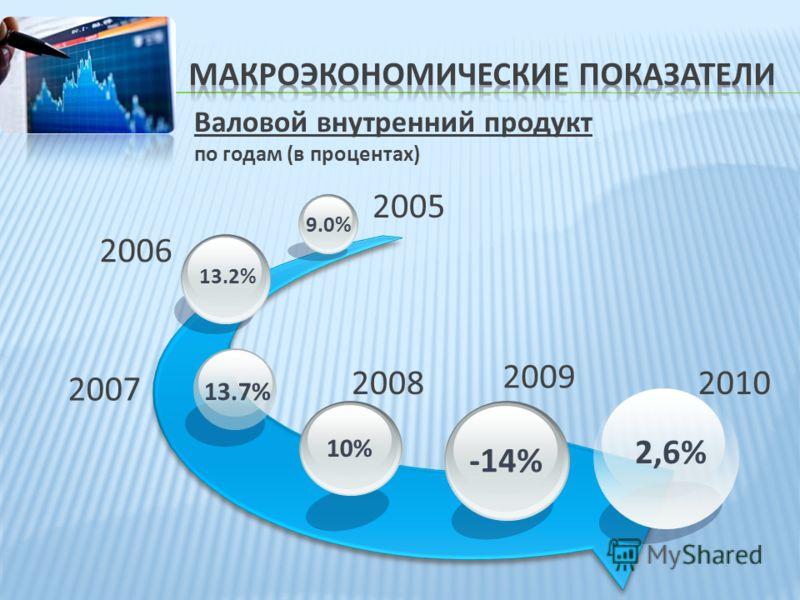 Валовой внутренний продукт по годам (в процентах) 13.2% 9.0% 2005 2006 2007 20082010 2,6% 10% 13.7% -14% 2009
