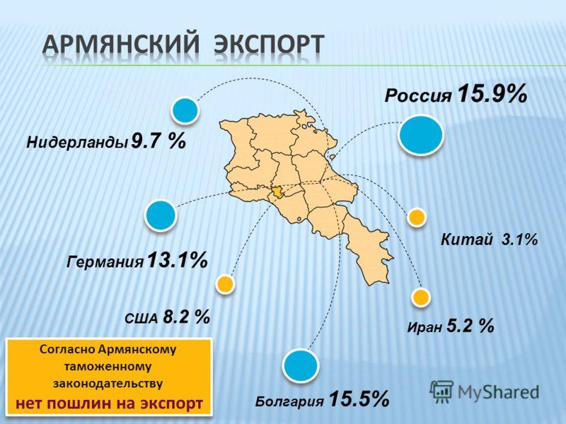 Россия 15.9% Болгария 15.5% США 8.2 % Нидерланды 9.7 % Германия 13.1% Иран 5.2 % Китай 3.1% Согласно Армянскому таможенному законодательству нет пошлин на экспорт Согласно Армянскому таможенному законодательству нет пошлин на экспорт