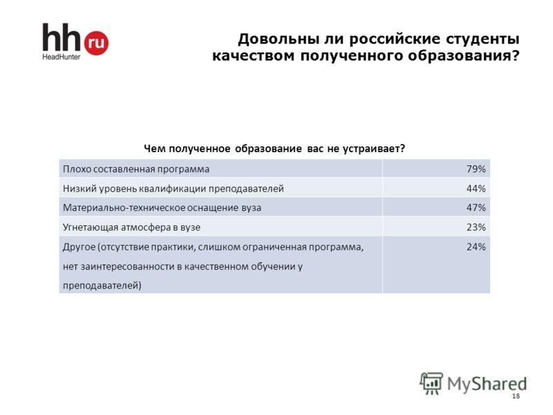 Довольны ли российские студенты качеством полученного образования? 18 Чем полученное образование вас не устраивает? Плохо составленная программа79% Низкий уровень квалификации преподавателей44% Материально-техническое оснащение вуза47% Угнетающая атм