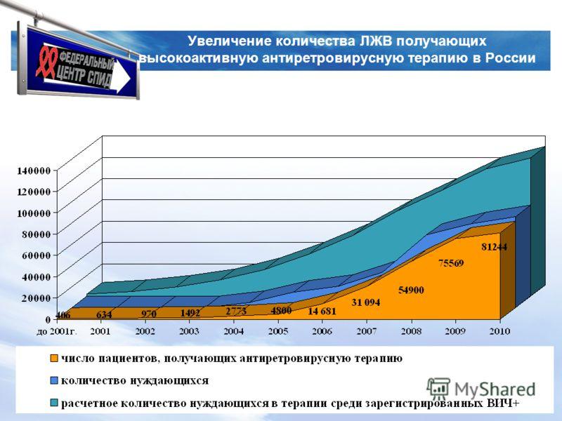LOGO www.spidcentr38.com Увеличение количества ЛЖВ получающих высокоактивную антиретровирусную терапию в России