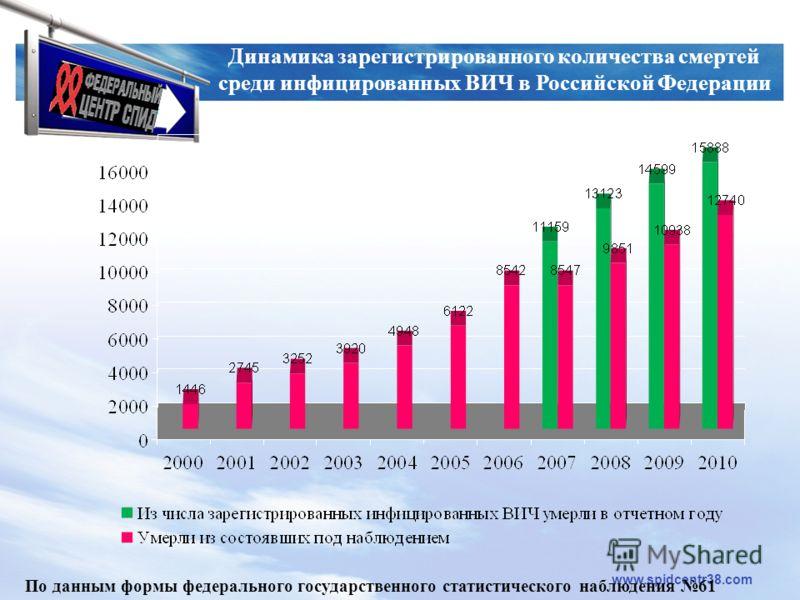 LOGO www.spidcentr38.com Динамика зарегистрированного количества смертей среди инфицированных ВИЧ в Российской Федерации По данным формы федерального государственного статистического наблюдения 61