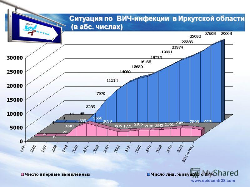 LOGO www.spidcentr38.com Ситуация по ВИЧ-инфекции в Иркутской области (в абс. числах)