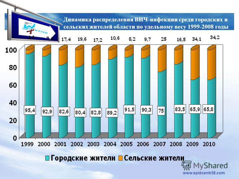 LOGO www.spidcentr38.com Динамика распределения ВИЧ-инфекции среди городских и сельских жителей области по удельному весу 1999-2008 годы