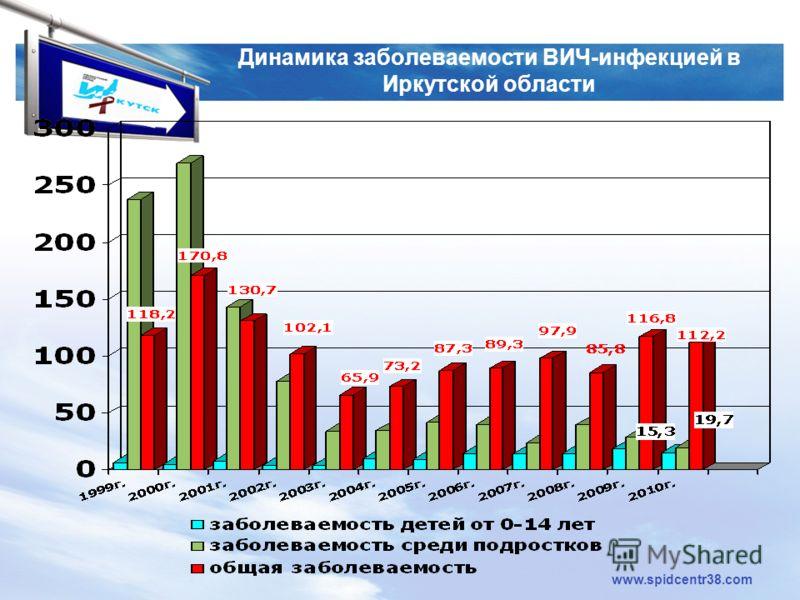 LOGO www.spidcentr38.com Динамика заболеваемости ВИЧ-инфекцией в Иркутской области