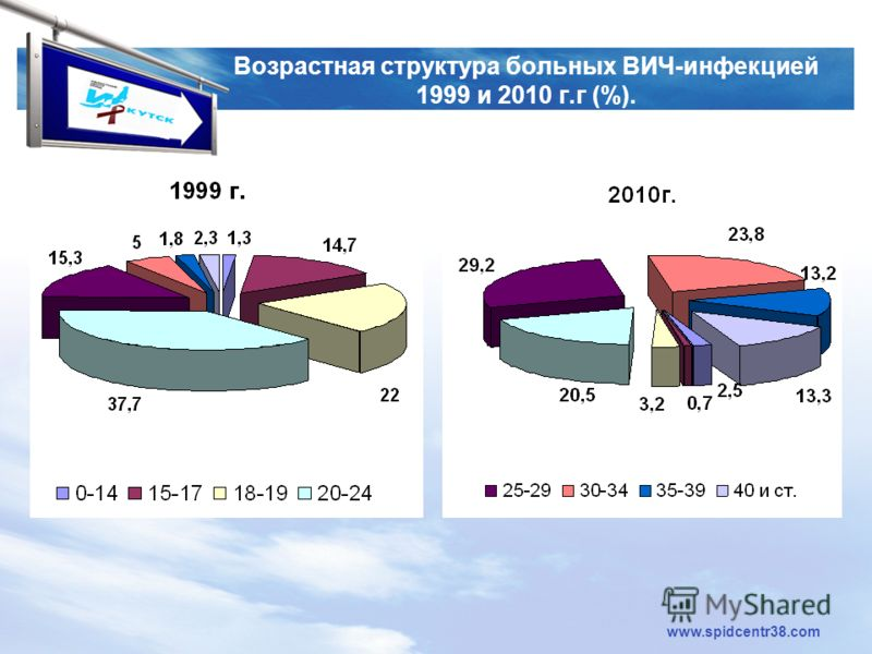 LOGO www.spidcentr38.com Возрастная структура больных ВИЧ-инфекцией 1999 и 2010 г.г (%).
