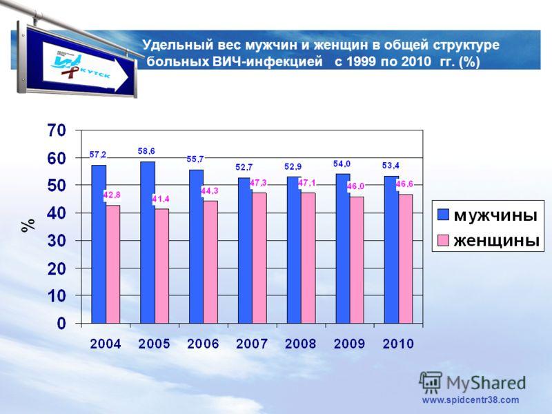 LOGO www.spidcentr38.com Удельный вес мужчин и женщин в общей структуре больных ВИЧ-инфекцией с 1999 по 2010 гг. (%)