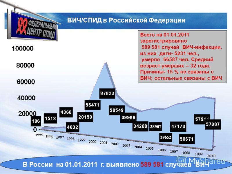 LOGO www.spidcentr38.com ВИЧ/СПИД в Российской Федерации Всего на 01.01.2011 зарегистрировано 589 581 случай ВИЧ-инфекции, из них дети- 5231 чел., умерло 66587 чел. Средний возраст умерших – 32 года. Причины- 15 % не связаны с ВИЧ; остальные связаны