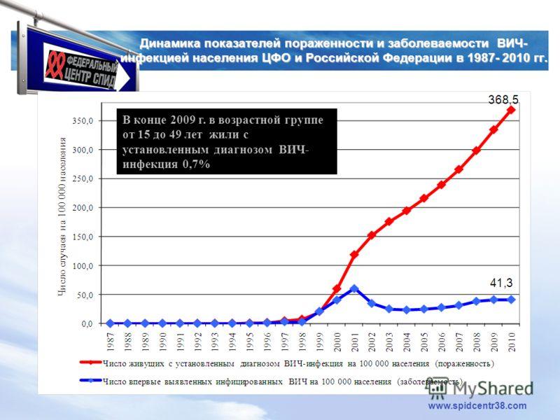 LOGO www.spidcentr38.com Динамика показателей пораженности и заболеваемости ВИЧ- инфекцией населения ЦФО и Российской Федерации в 1987- 2010 гг. В конце 2009 г. в возрастной группе от 15 до 49 лет жили с установленным диагнозом ВИЧ- инфекция 0,7%