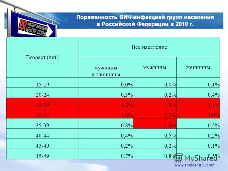 LOGO www.spidcentr38.com Пораженность ВИЧ-инфекцией групп населения в Российской Федерации в 2010 г. Возраст (лет) Все население мужчины и женщины мужчиныженщины 15-190,0% 0,1% 20-240,3%0,2%0,4% 25-291,2%1,3%1,1% 30-341,6%2,2%1,0% 35-390,8%1,3%0,5% 4