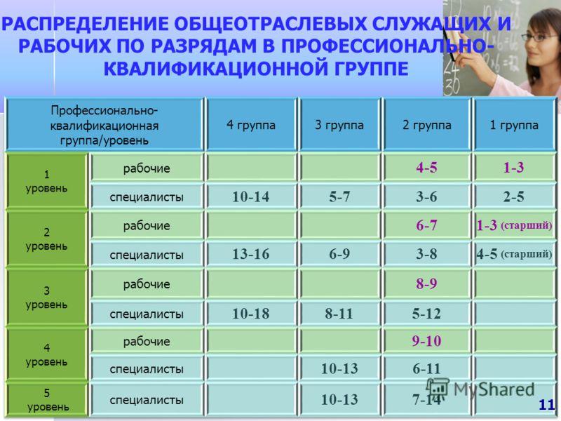 РАСПРЕДЕЛЕНИЕ ОБЩЕОТРАСЛЕВЫХ СЛУЖАЩИХ И РАБОЧИХ ПО РАЗРЯДАМ В ПРОФЕССИОНАЛЬНО- КВАЛИФИКАЦИОННОЙ ГРУППЕ 11