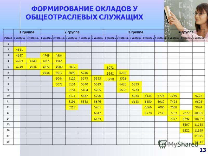 ФОРМИРОВАНИЕ ОКЛАДОВ У ОБЩЕОТРАСЛЕВЫХ СЛУЖАЩИХ 13 1 группа2 группа3 группа4 группа Разряд1 уровень2 уровень1 уровень2 уровень3 уровень4 уровень5 уровень1 уровень2 уровень3 уровень4 уровень5 уровень1 уровень2 уровень3 уровень 1 2 4611 3 4657 47494934