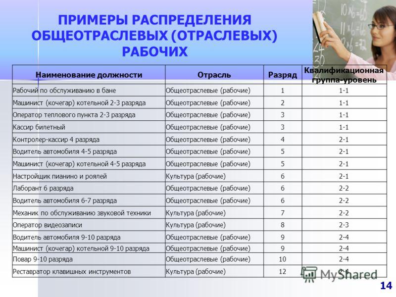 ПРИМЕРЫ РАСПРЕДЕЛЕНИЯ ОБЩЕОТРАСЛЕВЫХ (ОТРАСЛЕВЫХ) РАБОЧИХ 14 Наименование должностиОтрасльРазряд Квалификационная группа-уровень Рабочий по обслуживанию в банеОбщеотраслевые (рабочие)11-1 Машинист (кочегар) котельной 2-3 разрядаОбщеотраслевые (рабочи