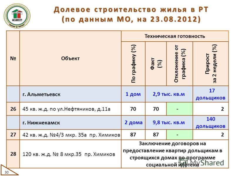 Объект Техническая готовность По графику (%) Факт (%) Отклонение от графика (%) Прирост за 2 недели (%) г. Альметьевск 1 дом2,9 тыс. кв.м 17 дольщиков 26 45 кв. ж.д. по ул.Нефтяников, д.11а 70 -2 г. Нижнекамск 2 дома9,8 тыс. кв.м 140 дольщиков 27 42