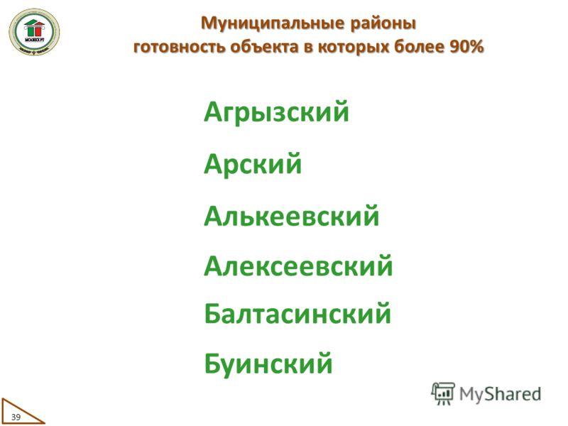 Муниципальные районы готовность объекта в которых более 90% Агрызский Арский Алькеевский Алексеевский Балтасинский Буинский 39