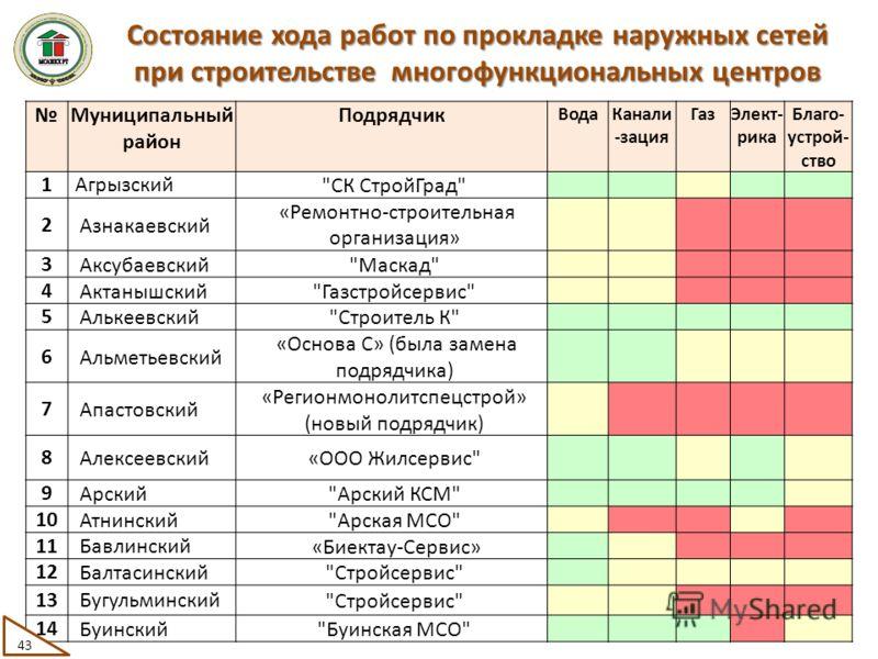 Муниципальный район Подрядчик ВодаКанали -зация ГазЭлект- рика Благо- устрой- ство 1Агрызский