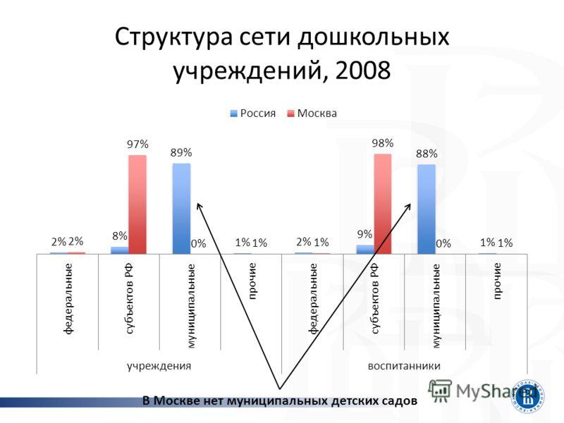 Структура сети дошкольных учреждений, 2008 В Москве нет муниципальных детских садов