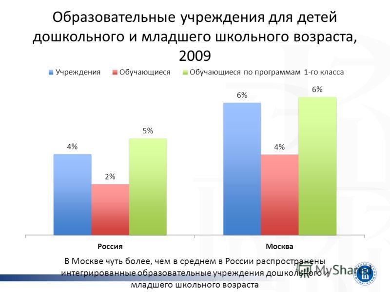 Образовательные учреждения для детей дошкольного и младшего школьного возраста, 2009 В Москве чуть более, чем в среднем в России распространены интегрированные образовательные учреждения дошкольного и младшего школьного возраста