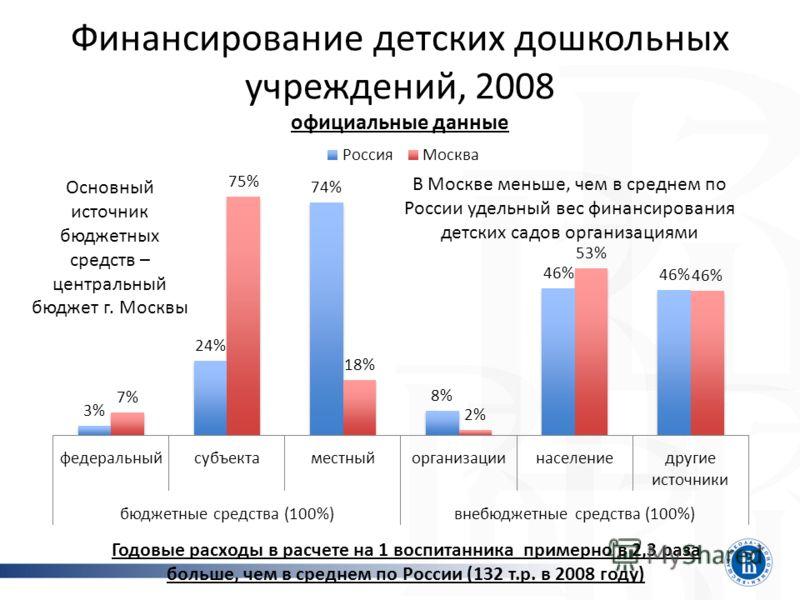 Финансирование детских дошкольных учреждений, 2008 официальные данные Годовые расходы в расчете на 1 воспитанника примерно в 2,3 раза больше, чем в среднем по России (132 т.р. в 2008 году) Основный источник бюджетных средств – центральный бюджет г. М