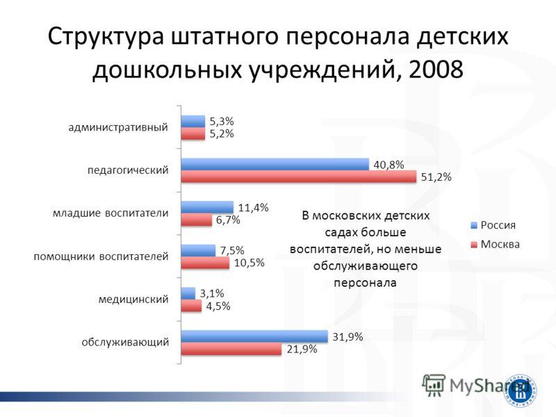 Структура штатного персонала детских дошкольных учреждений, 2008 В московских детских садах больше воспитателей, но меньше обслуживающего персонала