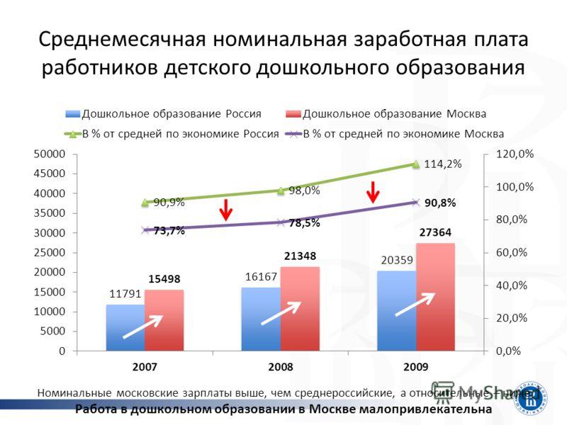 Среднемесячная номинальная заработная плата работников детского дошкольного образования Номинальные московские зарплаты выше, чем среднероссийские, а относительные – ниже Работа в дошкольном образовании в Москве малопривлекательна