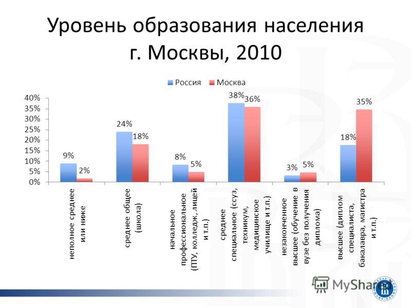 Уровень образования населения г. Москвы, 2010