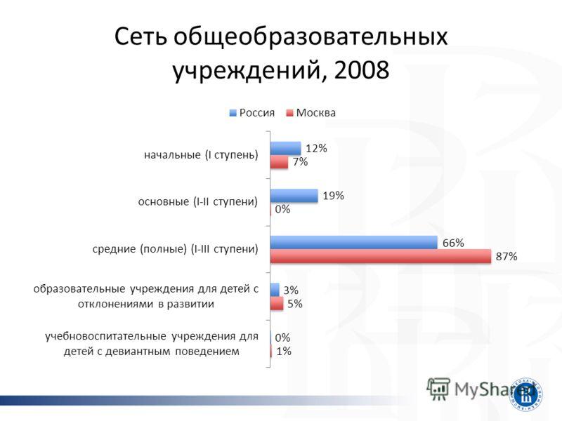 Сеть общеобразовательных учреждений, 2008