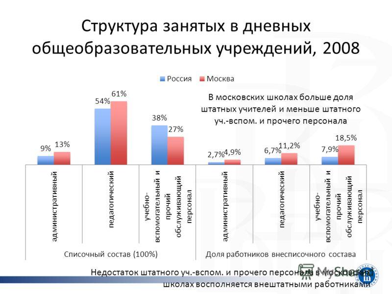Структура занятых в дневных общеобразовательных учреждений, 2008 В московских школах больше доля штатных учителей и меньше штатного уч.-вспом. и прочего персонала Недостаток штатного уч.-вспом. и прочего персонала в московских школах восполняется вне