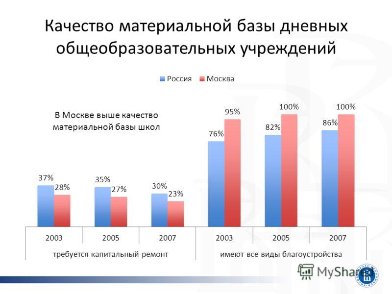 Качество материальной базы дневных общеобразовательных учреждений В Москве выше качество материальной базы школ
