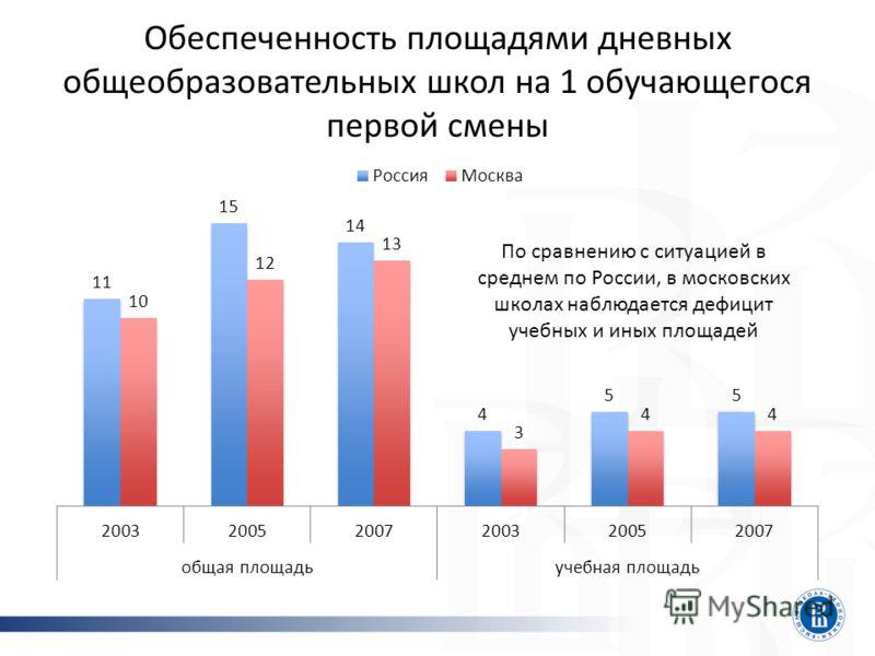 Обеспеченность площадями дневных общеобразовательных школ на 1 обучающегося первой смены По сравнению с ситуацией в среднем по России, в московских школах наблюдается дефицит учебных и иных площадей