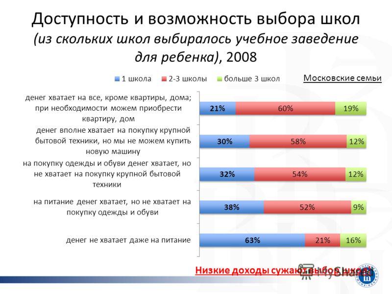 Доступность и возможность выбора школ (из скольких школ выбиралось учебное заведение для ребенка), 2008 Низкие доходы сужают выбор школ! Московские семьи