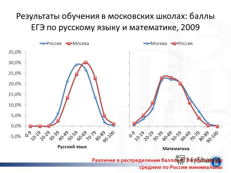 Результаты обучения в московских школах: баллы ЕГЭ по русскому языку и математике, 2009 Различия в распределении баллов ЕГЭ в Москве и в среднем по России минимальны