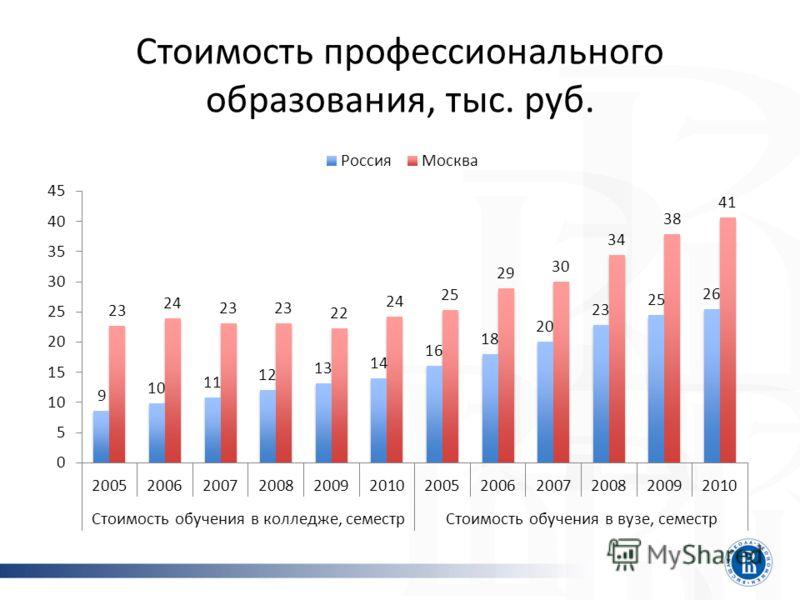 Стоимость профессионального образования, тыс. руб.